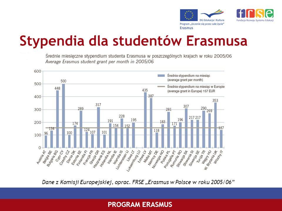 Stypendia dla studentów Erasmusa PROGRAM ERASMUS Dane z Komisji Europejskiej, oprac. FRSE Erasmus w Polsce w roku 2005/06