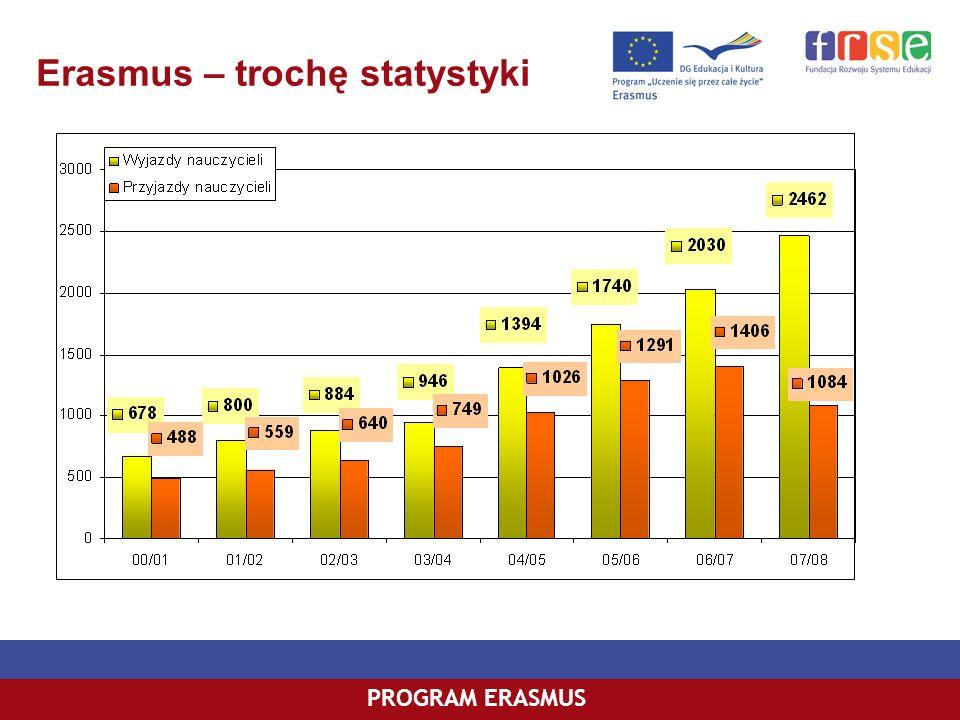 PROGRAM ERASMUS Erasmus – trochę statystyki