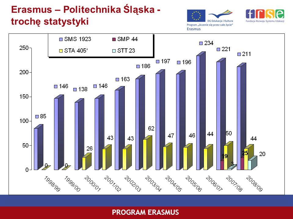 PROGRAM ERASMUS Erasmus – Politechnika Śląska - trochę statystyki