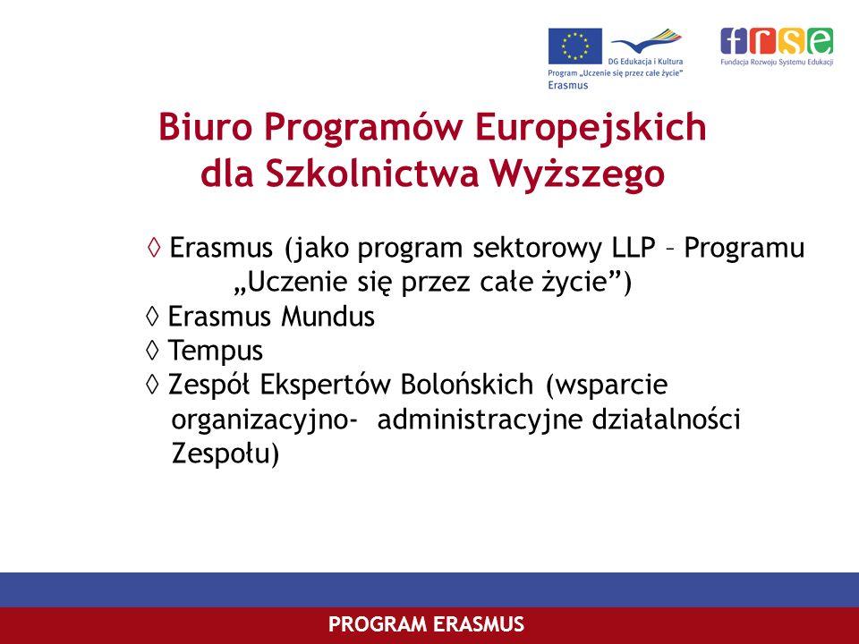 Biuro Programów Europejskich dla Szkolnictwa Wyższego Erasmus (jako program sektorowy LLP – Programu Uczenie się przez całe życie) Erasmus Mundus Temp