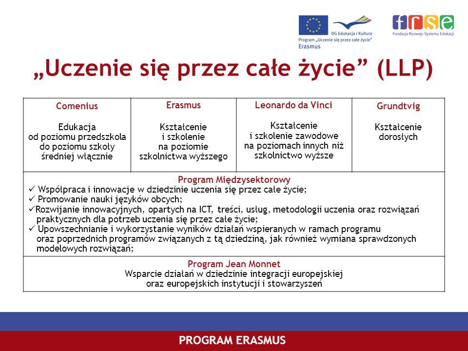 Uczenie się przez całe życie (LLP) PROGRAM ERASMUS Comenius Edukacja od poziomu przedszkola do poziomu szkoły średniej włącznie Erasmus Kształcenie i