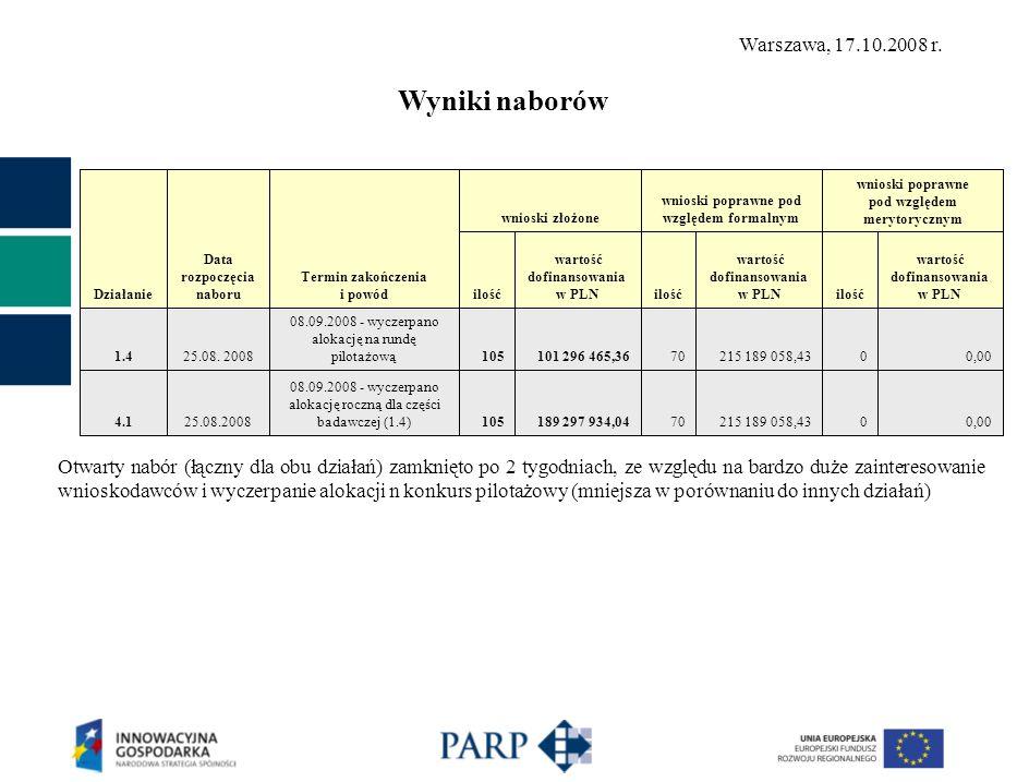 Działanie Data rozpoczęcia naboru Termin zakończenia i powód wnioski złożone wnioski poprawne pod względem formalnym wnioski poprawne pod względem merytorycznym ilość wartość dofinansowania w PLNilość wartość dofinansowania w PLNilość wartość dofinansowania w PLN 1.425.08.