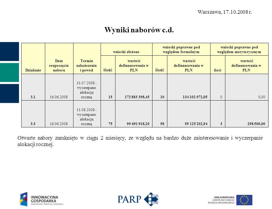 Działanie Data rozpoczęcia naboru Termin zakończenia i powód wnioski złożone wnioski poprawne pod względem formalnym wnioski poprawne pod względem merytorycznym ilość wartość dofinansowania w PLN ilość wartość dofinansowania w PLNilość wartość dofinansowania w PLN 3.116.06.2008 31.07.2008 - wyczerpano alokację roczną15172 883 398,4510134 102 072,0500,00 3.316.06.2008 11.08.2008 - wyczerpano alokację roczną7599 691 918,205859 125 202,943298 500,00 Otwarte nabory zamknięto w ciągu 2 miesięcy, ze względu na bardzo duże zainteresowanie i wyczerpanie alokacji rocznej.