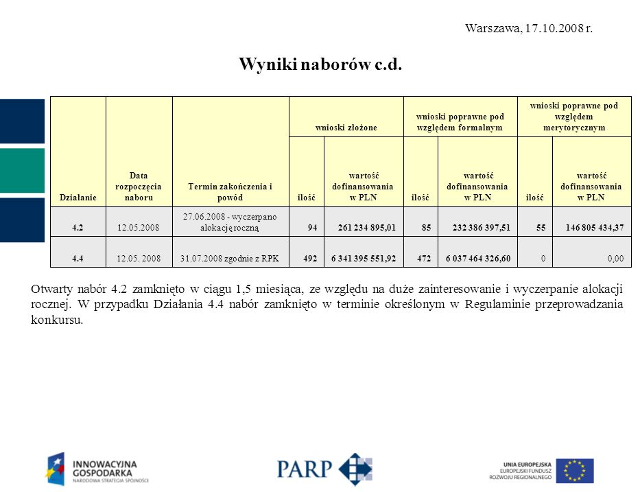 Działanie Data rozpoczęcia naboru Termin zakończenia i powód wnioski złożone wnioski poprawne pod względem formalnym wnioski poprawne pod względem merytorycznym ilość wartość dofinansowania w PLNilość wartość dofinansowania w PLNilość wartość dofinansowania w PLN 4.212.05.2008 27.06.2008 - wyczerpano alokację roczną94261 234 895,0185232 386 397,5155146 805 434,37 4.412.05.