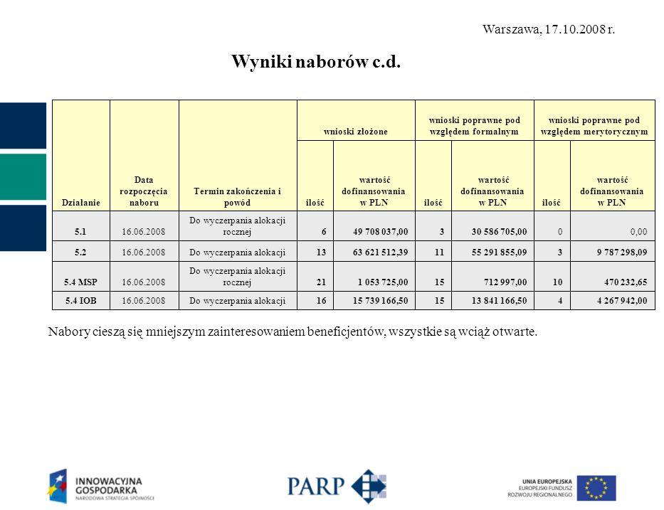 Działanie Data rozpoczęcia naboru Termin zakończenia i powód wnioski złożone wnioski poprawne pod względem formalnym wnioski poprawne pod względem merytorycznym ilość wartość dofinansowania w PLNilość wartość dofinansowania w PLNilość wartość dofinansowania w PLN 5.116.06.2008 Do wyczerpania alokacji rocznej649 708 037,00330 586 705,0000,00 5.216.06.2008Do wyczerpania alokacji1363 621 512,391155 291 855,0939 787 298,09 5.4 MSP16.06.2008 Do wyczerpania alokacji rocznej211 053 725,0015712 997,0010470 232,65 5.4 IOB16.06.2008Do wyczerpania alokacji1615 739 166,501513 841 166,5044 267 942,00 Nabory cieszą się mniejszym zainteresowaniem beneficjentów, wszystkie są wciąż otwarte.