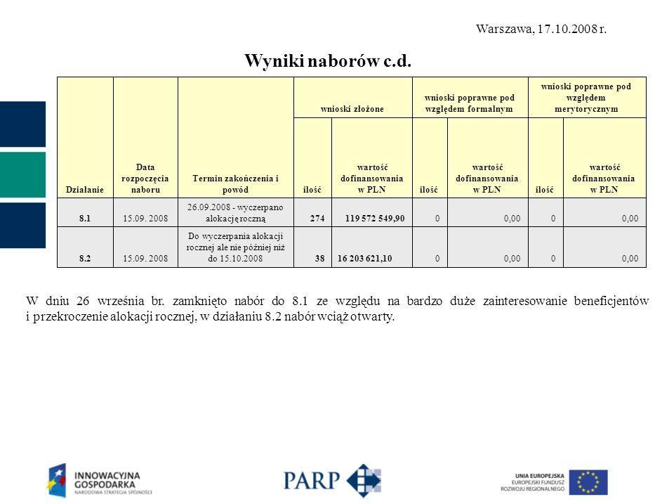 Działanie Data rozpoczęcia naboru Termin zakończenia i powód wnioski złożone wnioski poprawne pod względem formalnym wnioski poprawne pod względem merytorycznym ilość wartość dofinansowania w PLNilość wartość dofinansowania w PLNilość wartość dofinansowania w PLN 8.115.09.
