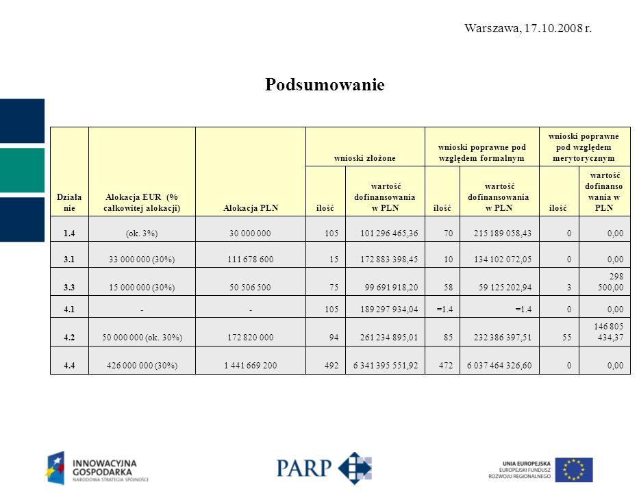 Działa nie Alokacja EUR (% całkowitej alokacji) Alokacja PLN wnioski złożone wnioski poprawne pod względem formalnym wnioski poprawne pod względem merytorycznym ilość wartość dofinansowania w PLNilość wartość dofinansowania w PLNilość wartość dofinanso wania w PLN 5.116 688 000 (16%)-649 708 037,00330 586 705,0000,00 5.232 100 000 (100%)-1363 621 512,391155 291 855,093 9 787 298,09 5.4 MSP1 755 000 (5%)-211 053 725,0015712 997,0010 470 232,65 5.4 IOB3 900 000 (100%)-1615 739 166,501513 841 166,504 4 267 942,00 8.1(10%)123 646 000274119 572 549,9000,000 8.2(5%)73 876 0003816 203 621,1000,000 Raze m 11497 413 091 305,047396 778 699 781,1275 161 629 407,11 Podsumowanie c.d.