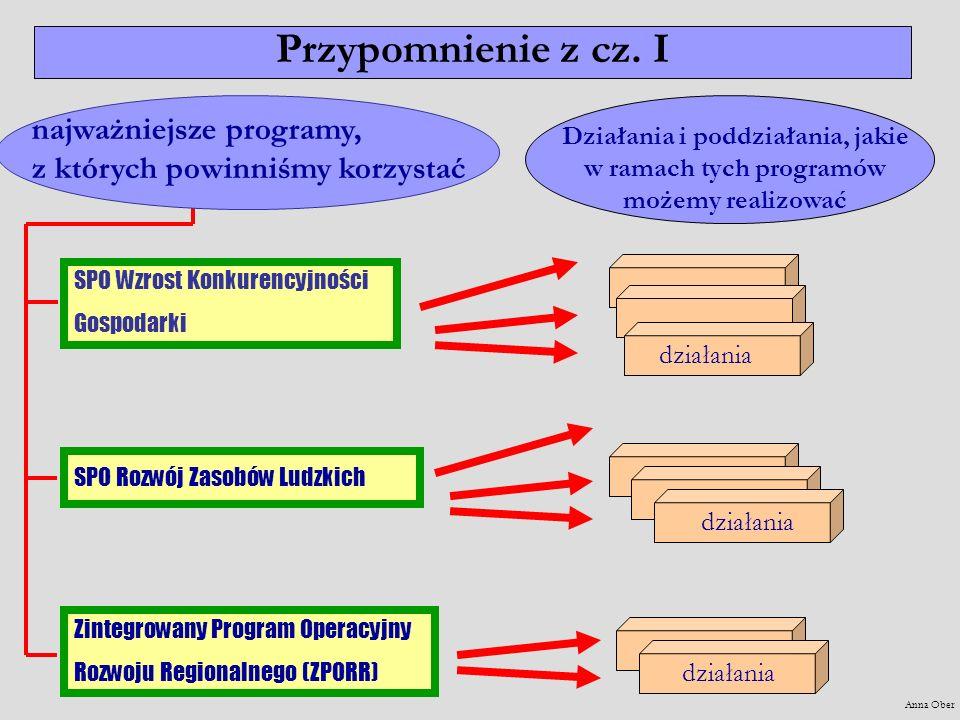 SPO Wzrost Konkurencyjności Gospodarki SPO Rozwój Zasobów Ludzkich Zintegrowany Program Operacyjny Rozwoju Regionalnego (ZPORR) najważniejsze programy