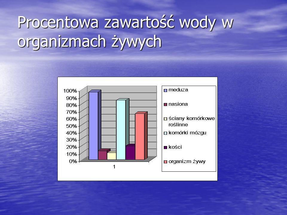 Procentowa zawartość wody w organizmach żywych