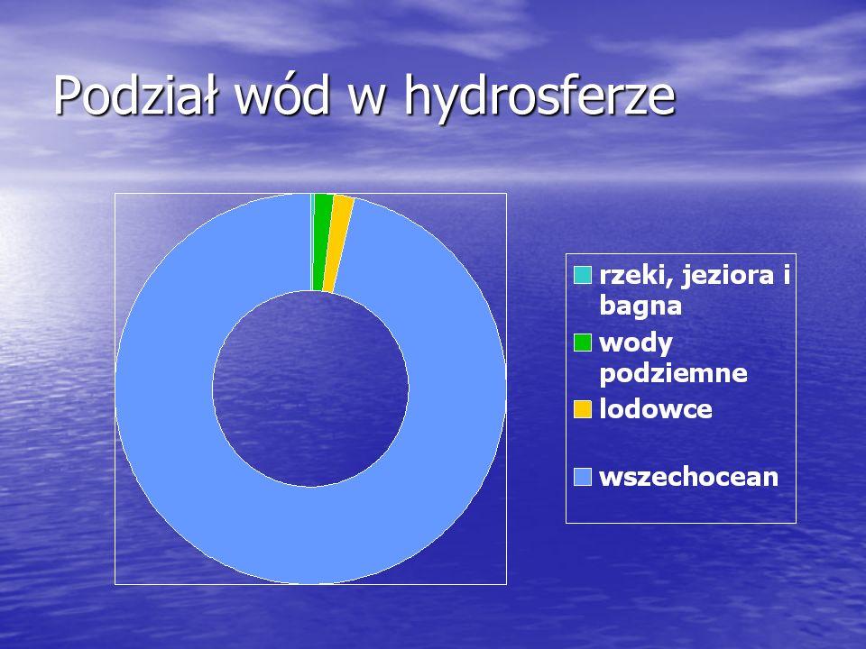 Podział wody ze względu na skład woda destylowana (woda chemicznie czysta) woda destylowana (woda chemicznie czysta) wody mineralne wody mineralne solanki (zawierają NaCl) solanki (zawierają NaCl) szczawy (zawierają CO 2, węglany) szczawy (zawierają CO 2, węglany) siarkowe (zawierają H 2S, siarczany, siarczki) siarkowe (zawierają H 2S, siarczany, siarczki) gorzkie (zawierają MgSO 4) gorzkie (zawierają MgSO 4)