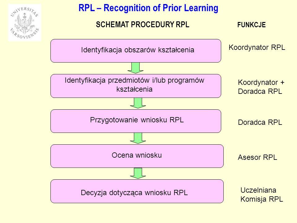 RPL – Recognition of Prior Learning SCHEMAT PROCEDURY RPL Identyfikacja obszarów kształcenia Identyfikacja przedmiotów i/lub programów kształcenia Przygotowanie wniosku RPL Ocena wniosku Decyzja dotycząca wniosku RPL Koordynator RPL Koordynator + Doradca RPL Asesor RPL Uczelniana Komisja RPL Doradca RPL FUNKCJE