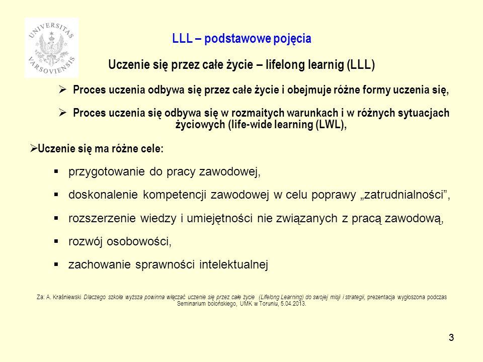 3 LLL – podstawowe pojęcia Uczenie się przez całe życie – lifelong learnig (LLL) Proces uczenia odbywa się przez całe życie i obejmuje różne formy uczenia się, Proces uczenia się odbywa się w rozmaitych warunkach i w różnych sytuacjach życiowych (life-wide learning (LWL), Uczenie się ma różne cele: przygotowanie do pracy zawodowej, doskonalenie kompetencji zawodowej w celu poprawy zatrudnialności, rozszerzenie wiedzy i umiejętności nie związanych z pracą zawodową, rozwój osobowości, zachowanie sprawności intelektualnej Za: A.
