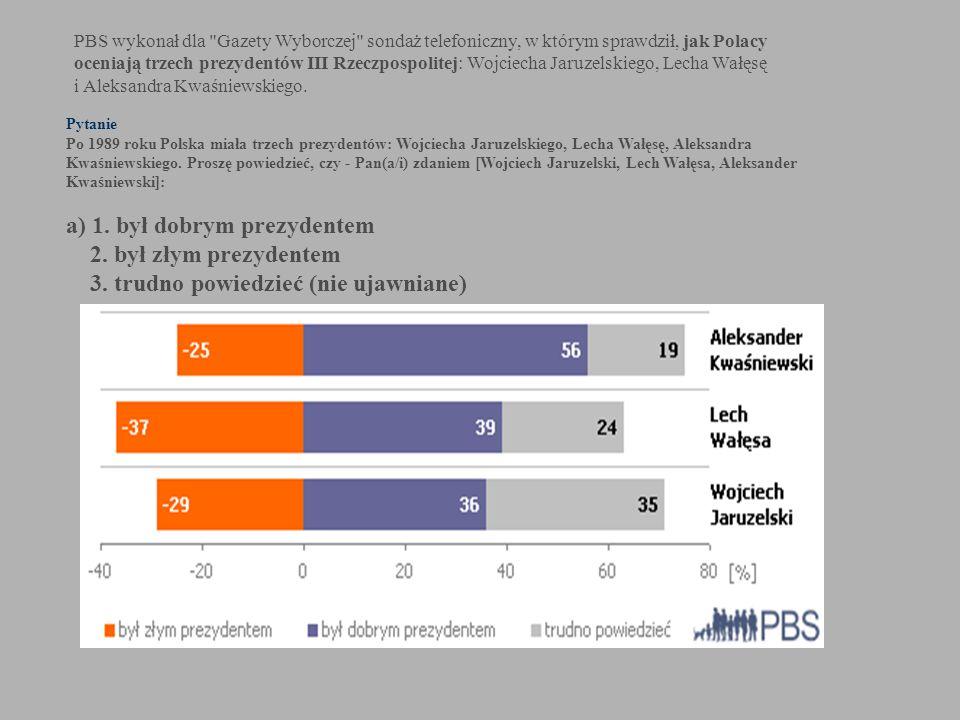 KONSTYTUCJA RZECZYPOSPOLITEJ POLSKIEJ z dnia 2 kwietnia 1997 roku Rozdział V PREZYDENT RZECZYPOSPOLITEJ POLSKIEJ Artykuł 126 1.Prezydent Rzeczypospolitej Polskiej jest najwyższym przedstawicielem Rzeczypospolitej Polskiej i gwarantem ciągłości władzy państwowej.