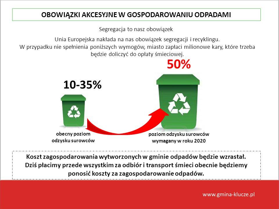 Unia Europejska nakłada na nas obowiązek segregacji i recyklingu. W przypadku nie spełnienia poniższych wymogów, miasto zapłaci milionowe kary, które