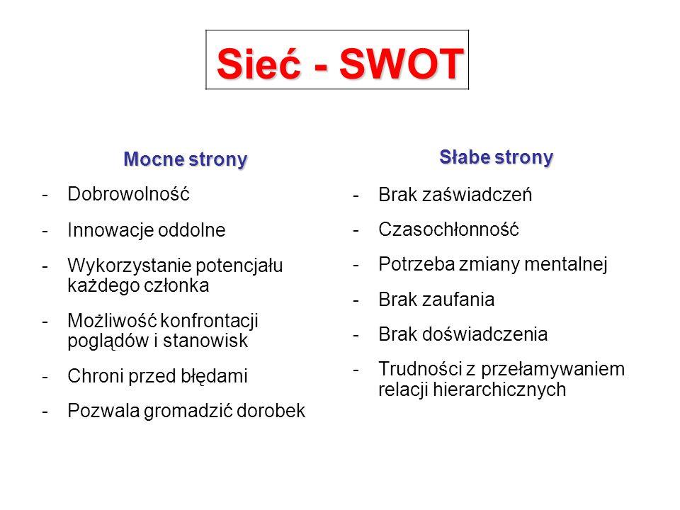 Sieć - SWOT Mocne strony -Dobrowolność -Innowacje oddolne -Wykorzystanie potencjału każdego członka -Możliwość konfrontacji poglądów i stanowisk -Chro