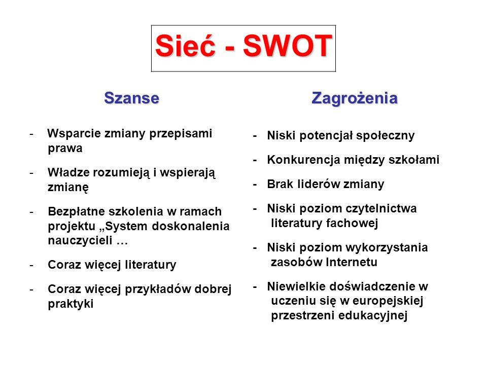 Sieć - SWOT Szanse - Wsparcie zmiany przepisami prawa -Władze rozumieją i wspierają zmianę -Bezpłatne szkolenia w ramach projektu System doskonalenia