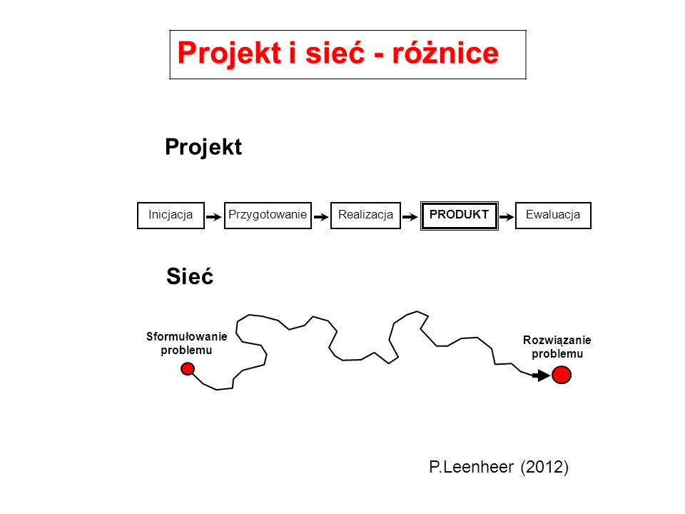 InicjacjaPrzygotowanieRealizacja PRODUKT Ewaluacja Sformułowanie problemu Rozwiązanie problemu Projekt Sieć P.Leenheer (2012) Projekt i sieć - różnice