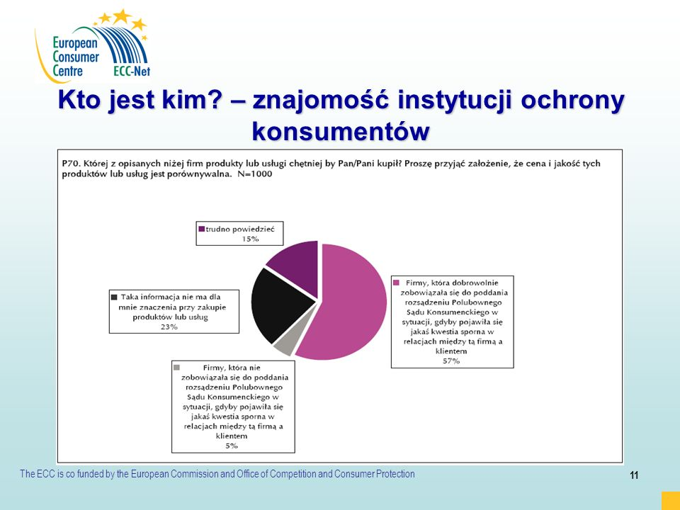 The ECC is co funded by the European Commission and Office of Competition and Consumer Protection 11 Kto jest kim? – znajomość instytucji ochrony kons