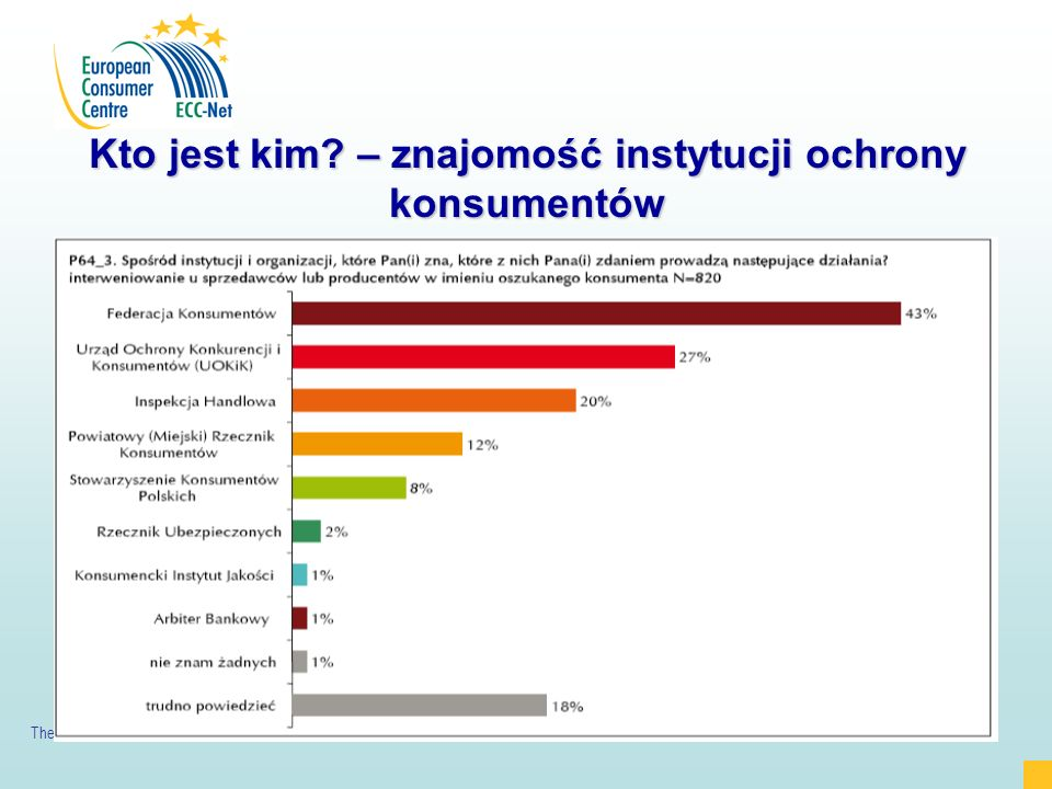 The ECC is co funded by the European Commission and Office of Competition and Consumer Protection 8 Kto jest kim.