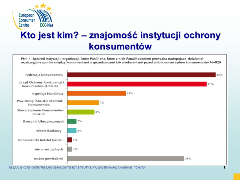 The ECC is co funded by the European Commission and Office of Competition and Consumer Protection 9 Kto jest kim.