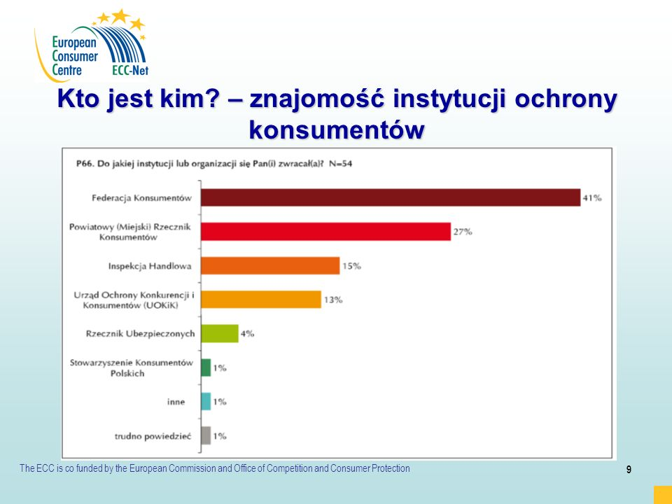 The ECC is co funded by the European Commission and Office of Competition and Consumer Protection 10 Kto jest kim.