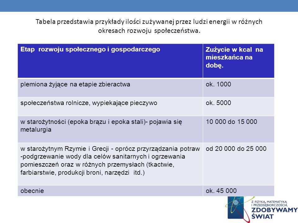 Tabela przedstawia przykłady ilości zużywanej przez ludzi energii w różnych okresach rozwoju społeczeństwa. Etap rozwoju społecznego i gospodarczegoZu