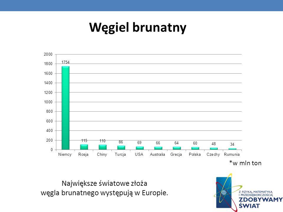 Największe światowe złoża węgla brunatnego występują w Europie. Węgiel brunatny *w mln ton