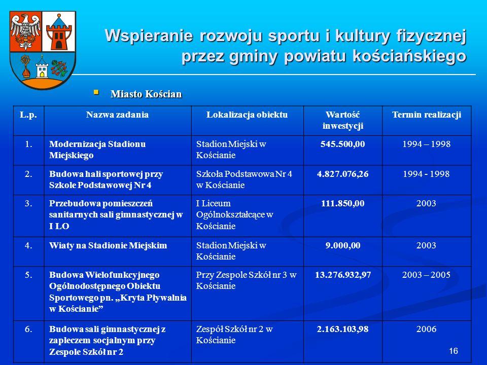 16 Wspieranie rozwoju sportu i kultury fizycznej przez gminy powiatu kościańskiego Miasto Kościan Miasto Kościan L.p.Nazwa zadaniaLokalizacja obiektuW