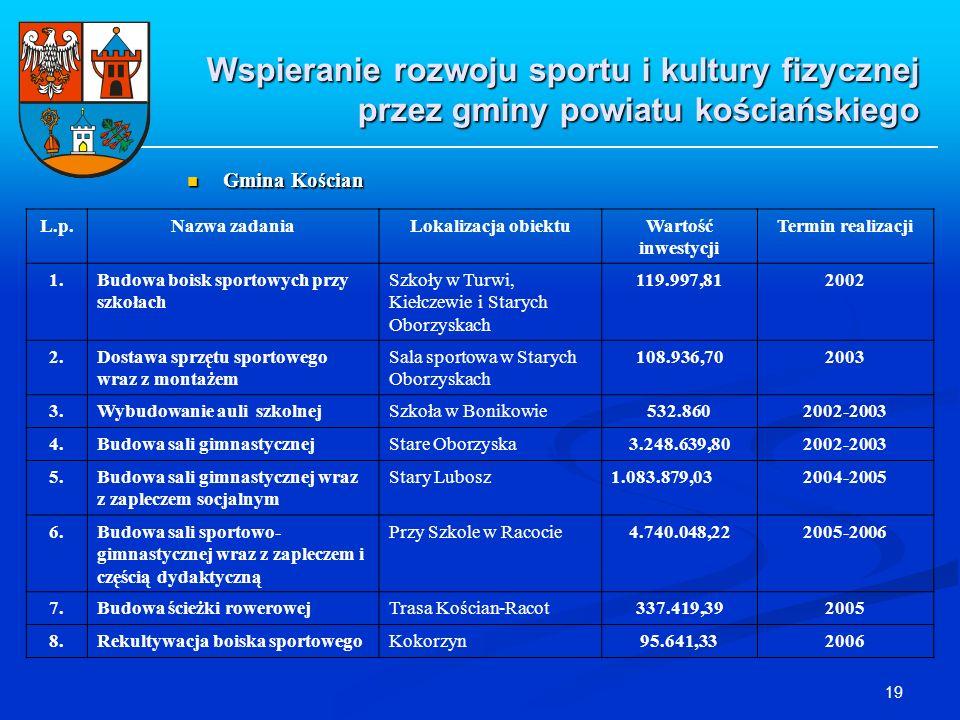 19 Wspieranie rozwoju sportu i kultury fizycznej przez gminy powiatu kościańskiego Gmina Kościan Gmina Kościan L.p.Nazwa zadaniaLokalizacja obiektuWar