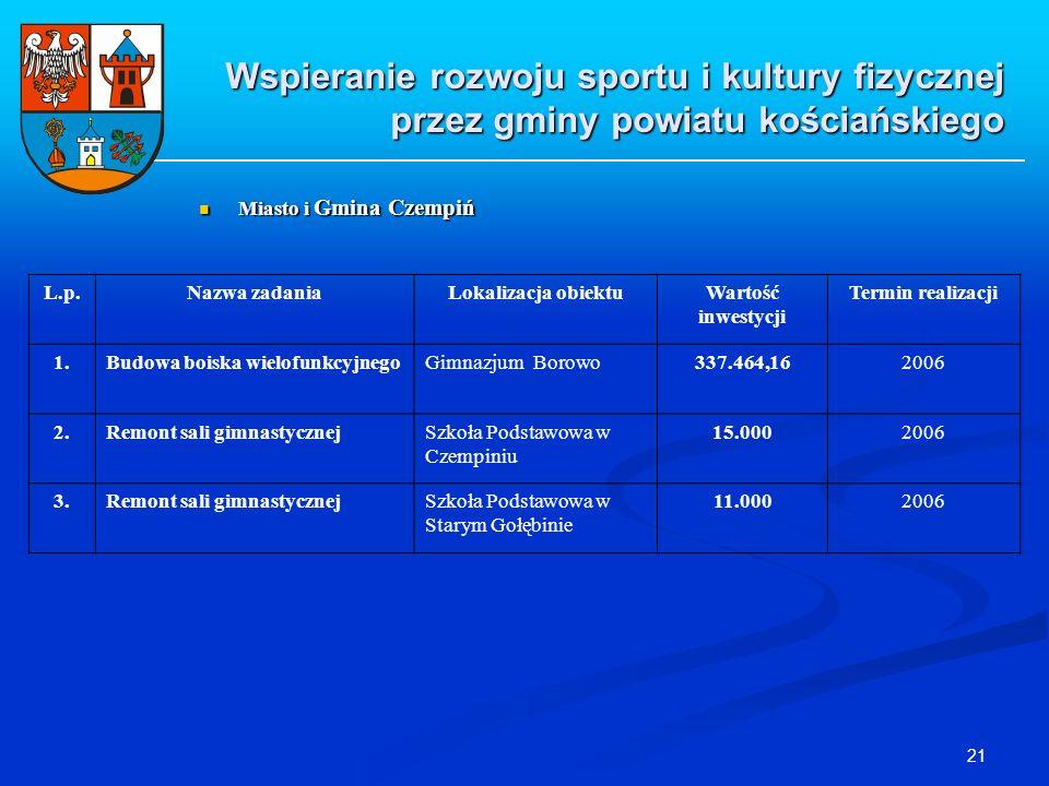 21 Wspieranie rozwoju sportu i kultury fizycznej przez gminy powiatu kościańskiego Miasto i Gmina Czempiń Miasto i Gmina Czempiń L.p.Nazwa zadaniaLoka
