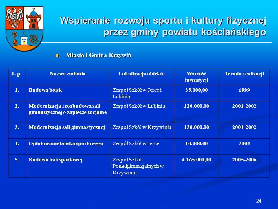 24 Wspieranie rozwoju sportu i kultury fizycznej przez gminy powiatu kościańskiego Miasto i Gmina Krzywiń Miasto i Gmina Krzywiń L.p.Nazwa zadaniaLoka