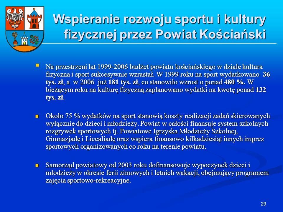 29 Wspieranie rozwoju sportu i kultury fizycznej przez Powiat Kościański Na przestrzeni lat 1999-2006 budżet powiatu kościańskiego w dziale kultura fi