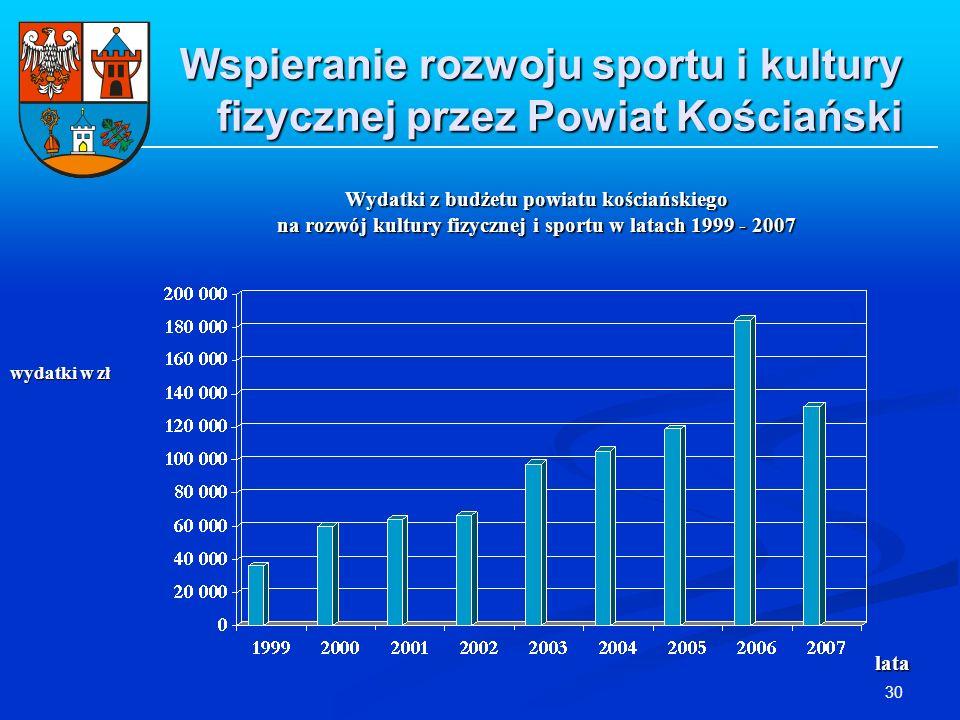 30 Wspieranie rozwoju sportu i kultury fizycznej przez Powiat Kościański Wydatki z budżetu powiatu kościańskiego na rozwój kultury fizycznej i sportu