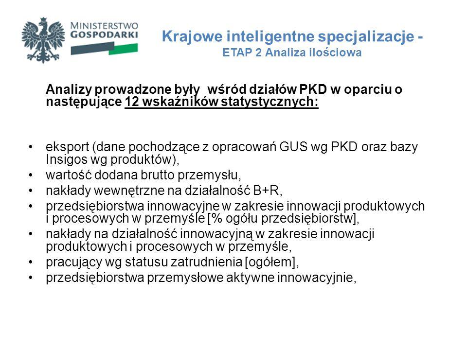 Analizy prowadzone były wśród działów PKD w oparciu o następujące 12 wskaźników statystycznych: eksport (dane pochodzące z opracowań GUS wg PKD oraz b