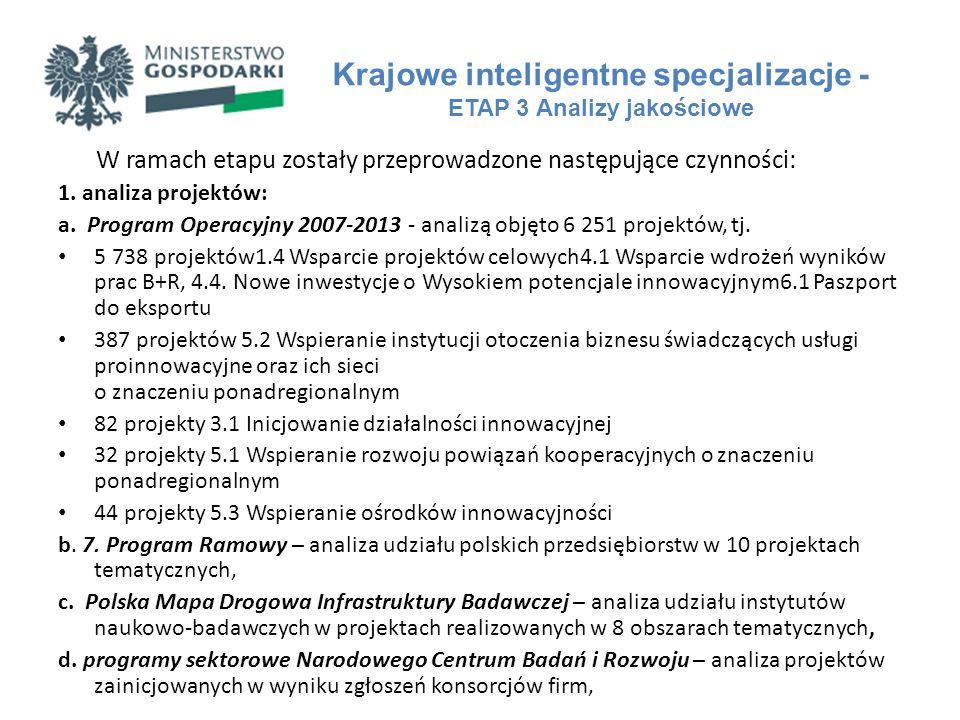 W ramach etapu zostały przeprowadzone następujące czynności: 1. analiza projektów: a. Program Operacyjny 2007-2013 - analizą objęto 6 251 projektów, t