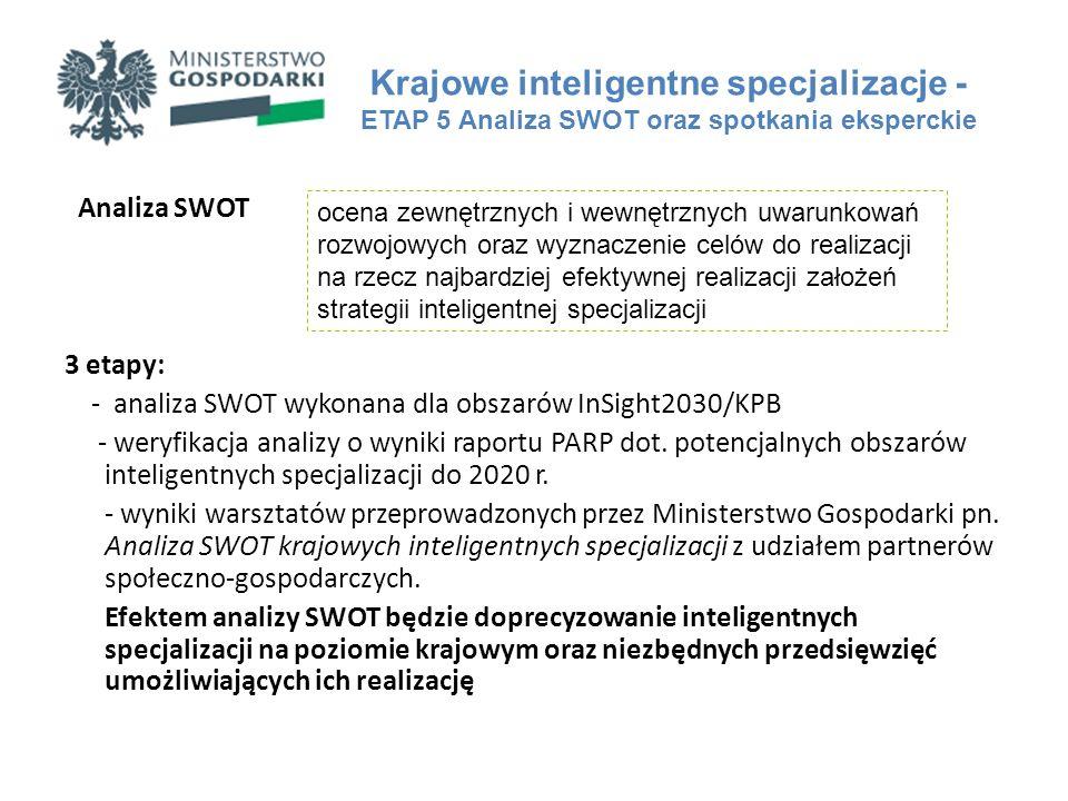 Analiza SWOT 3 etapy: - analiza SWOT wykonana dla obszarów InSight2030/KPB - weryfikacja analizy o wyniki raportu PARP dot. potencjalnych obszarów int