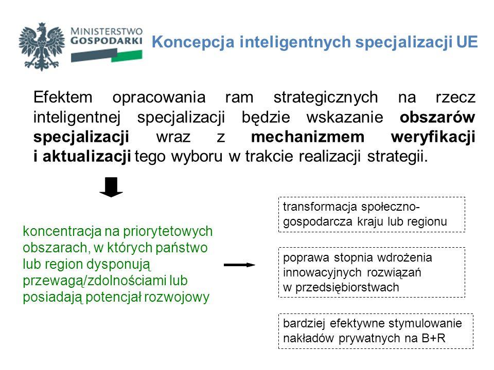 Krajowa strategia inteligentnej specjalizacji Program Rozwoju Przedsiębiorstw (PRP) Strategia Innowacyjności i Efektywności Gospodarki (SIiEG) dokument strategiczny Ministerstwa Gospodarki w zakresie rozwoju przedsiębiorczości i innowacyjności polskiej gospodarki dokument wykonawczy do SIiEG Krajowa strategia inteligentnej specjalizacji Punktem wyjścia do określania krajowych inteligentnych specjalizacji w Polsce są dwa kluczowe dokumenty w obszarze prac naukowo-badawczych i innowacyjności: 1.Foresight technologiczny przemysłu – InSight2030, opracowany na zlecenie Ministerstwa Gospodarki 2.Krajowy Program Badań, opracowany przez Ministerstwo Nauki i Szkolnictwa Wyższego.