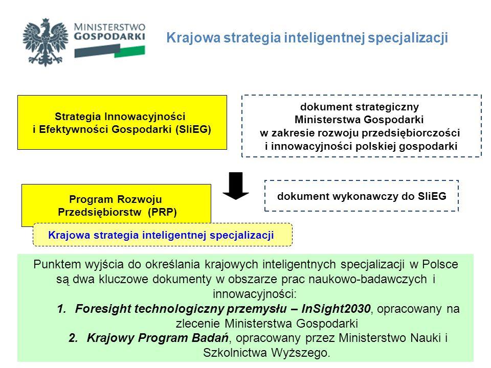 Krajowa strategia inteligentnej specjalizacji Program Rozwoju Przedsiębiorstw (PRP) Strategia Innowacyjności i Efektywności Gospodarki (SIiEG) dokumen