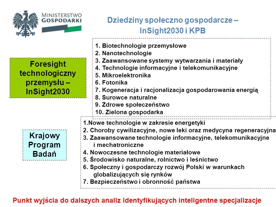Krajowa strategia inteligentnej specjalizacji – etapy procesu identyfikacji ETAP 1 – Analiza krzyżowa InSight2030 z KPB ETAP 2 – Analizy ilościoweETAP 3 – Analizy jakościowe funkcja weryfikacyjna – analizy prowadzone równolegle ETAP 4 – Analiza krzyżowa obszarów cross-sektorowych z wynikami analiz ilościowych i jakościowych ETAP 5 Analiza SWOT oraz spotkania z partnerami społeczno-gospodarczymi Określenie krajowych inteligentnych specjalizacji