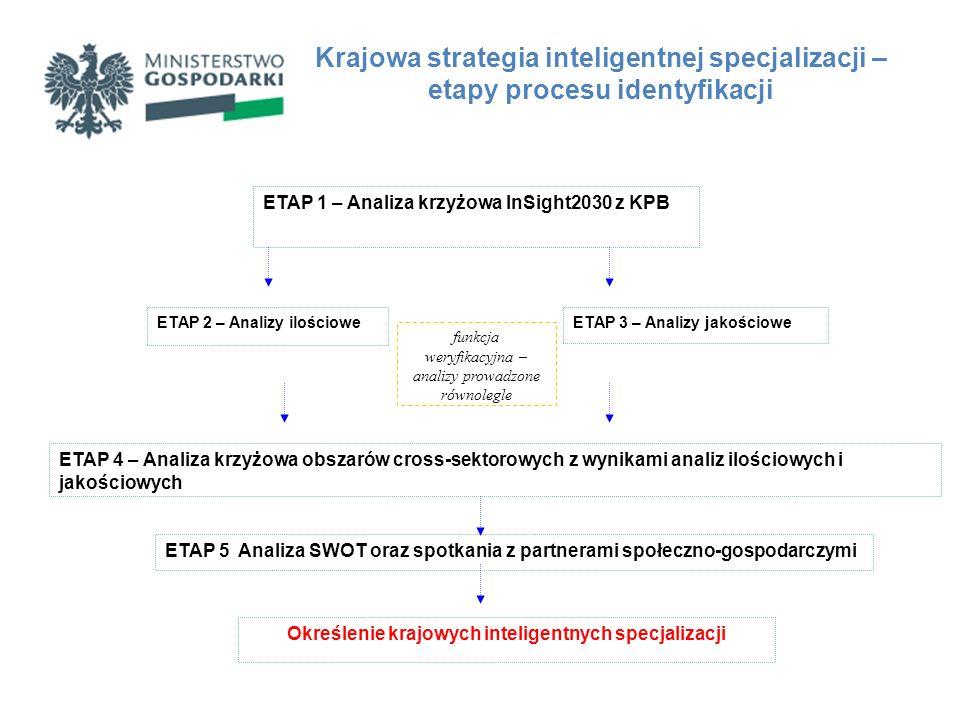 Krajowe inteligentne specjalizacje - ETAP 1 Analiza krzyżowa projektu InSight2030 z KPB Foresight technologiczny przemysłu – InSight2030 Krajowy Program Badań analiza krzyżowa Efekt analizy krzyżowej: identyfikacja 38 obszarów cross- sektorowych, stanowiących punkt wyjścia do dalszych prac analitycznych