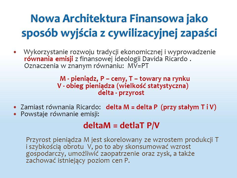 Wykorzystanie rozwoju tradycji ekonomicznej i wyprowadzenie równania emisji z finansowej ideologii Davida Ricardo. Oznaczenia w znanym równaniu: MV=PT