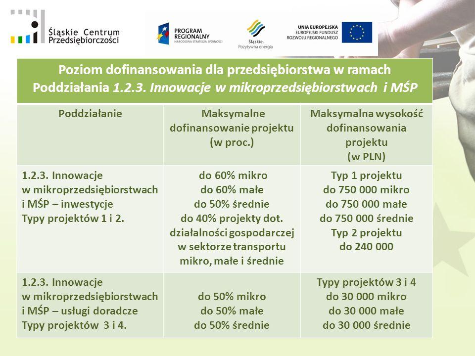 Poziom dofinansowania dla przedsiębiorstwa w ramach Poddziałania 1.2.3.