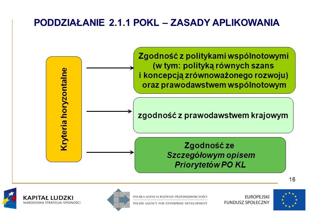 16 Kryteria horyzontalne Zgodność z politykami wspólnotowymi (w tym: polityką równych szans i koncepcją zrównoważonego rozwoju) oraz prawodawstwem wspólnotowym zgodność z prawodawstwem krajowym Zgodność ze Szczegółowym opisem Priorytetów PO KL PODDZIAŁANIE 2.1.1 POKL – ZASADY APLIKOWANIA