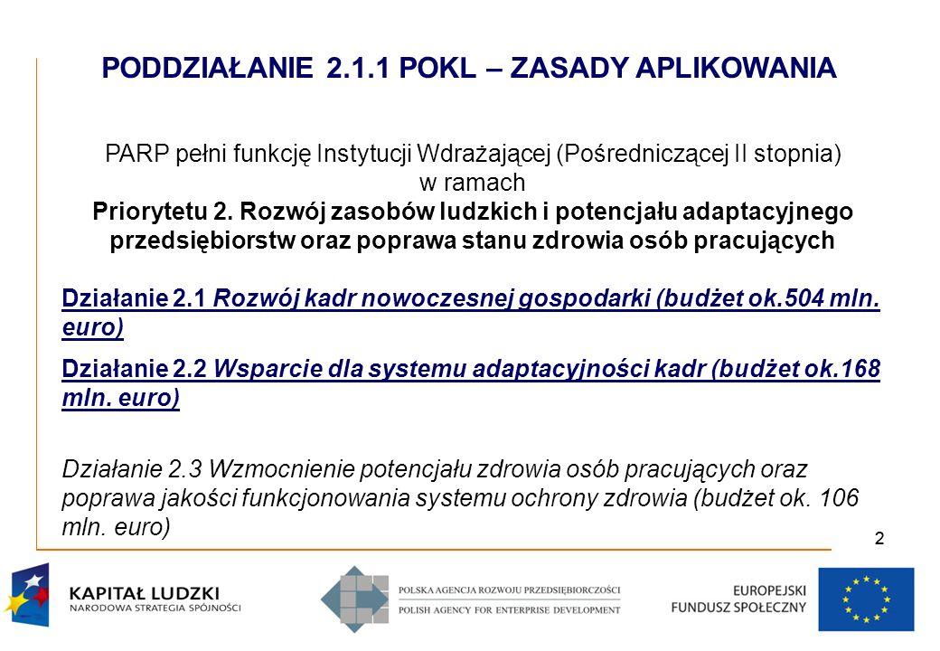 22 PARP pełni funkcję Instytucji Wdrażającej (Pośredniczącej II stopnia) w ramach Priorytetu 2.