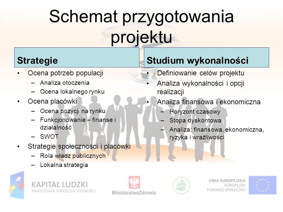 Schemat przygotowania projektu Strategie Ocena potrzeb populacji –Analiza otoczenia –Ocena lokalnego rynku Ocena placówki –Ocena pozycji na rynku –Fun
