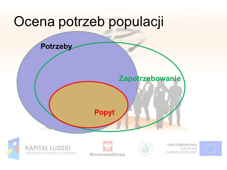 Ocena potrzeb populacji Potrzeby Zapotrzebowanie Popyt