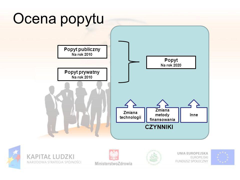 Ocena popytu Popyt publiczny Na rok 2010 Popyt prywatny Na rok 2010 Popyt Na rok 2020 Zmiana technologii Zmiana metody finansowania Inne CZYNNIKI