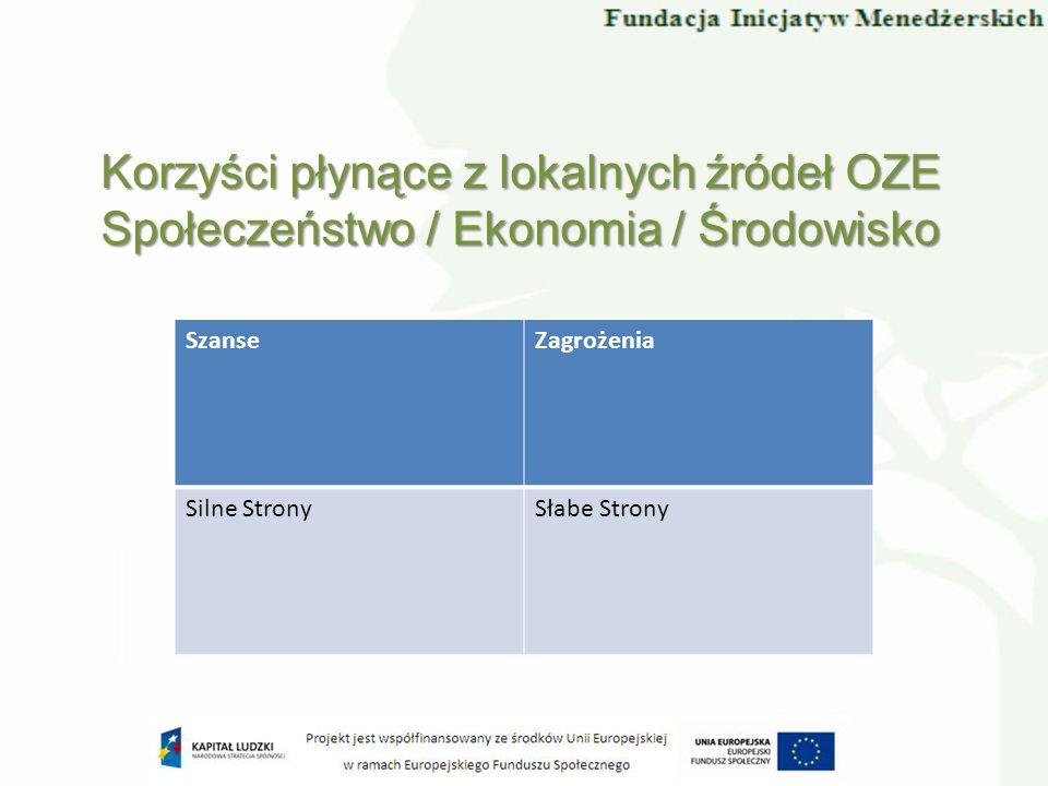 SzanseZagrożenia Silne StronySłabe Strony Korzyści płynące z lokalnych źródeł OZE Społeczeństwo / Ekonomia / Środowisko