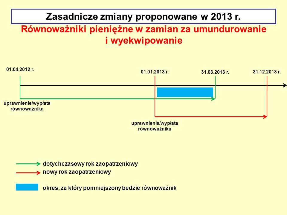 Równoważniki pieniężne w zamian za umundurowanie i wyekwipowanie Zasadnicze zmiany proponowane w 2013 r. 01.04.2012 r. uprawnienie/wypłata równoważnik