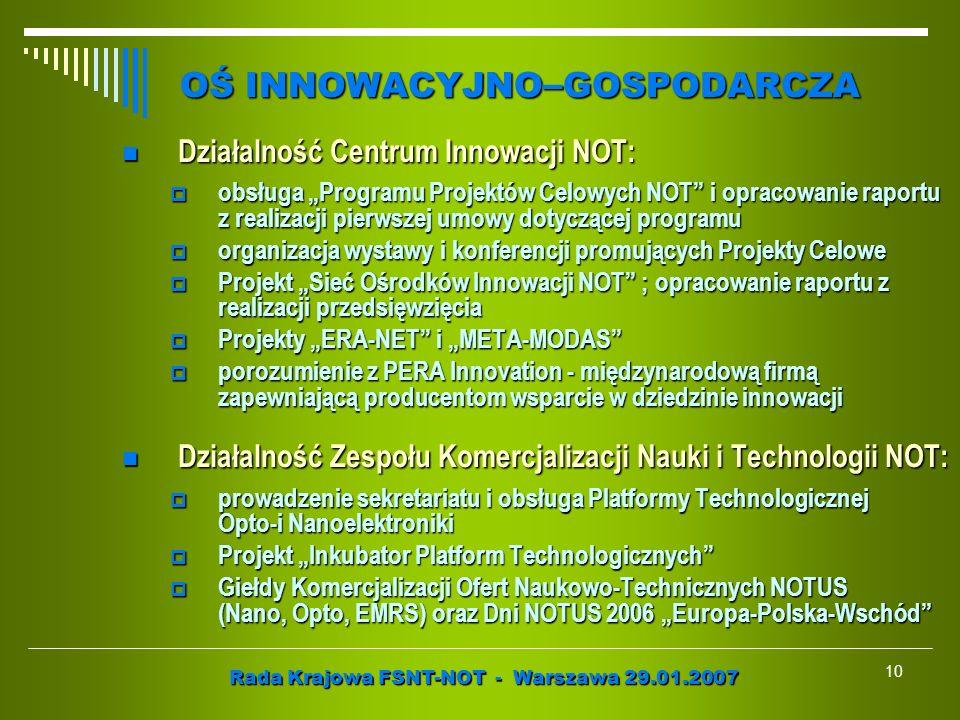 Rada Krajowa FSNT-NOT - Warszawa 29.01.2007 10 Działalność Centrum Innowacji NOT: Działalność Centrum Innowacji NOT: obsługa Programu Projektów Celowy